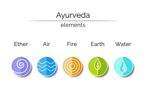 Ayurveda - Die 5 Elemente als Infografik