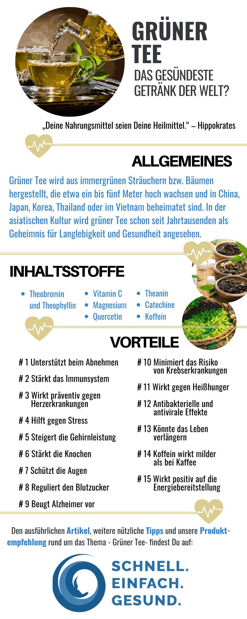 Infografik Grüner Tee