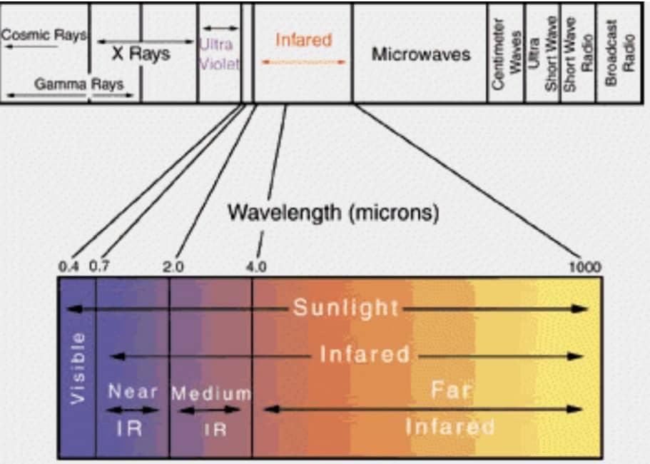 Infrarotlicht Spektrum