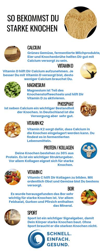 Infografik über Empfehlungen für starke Knochen
